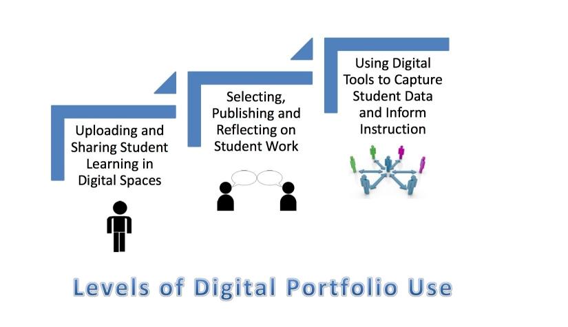 levels-of-digital-portfolio-use.jpg